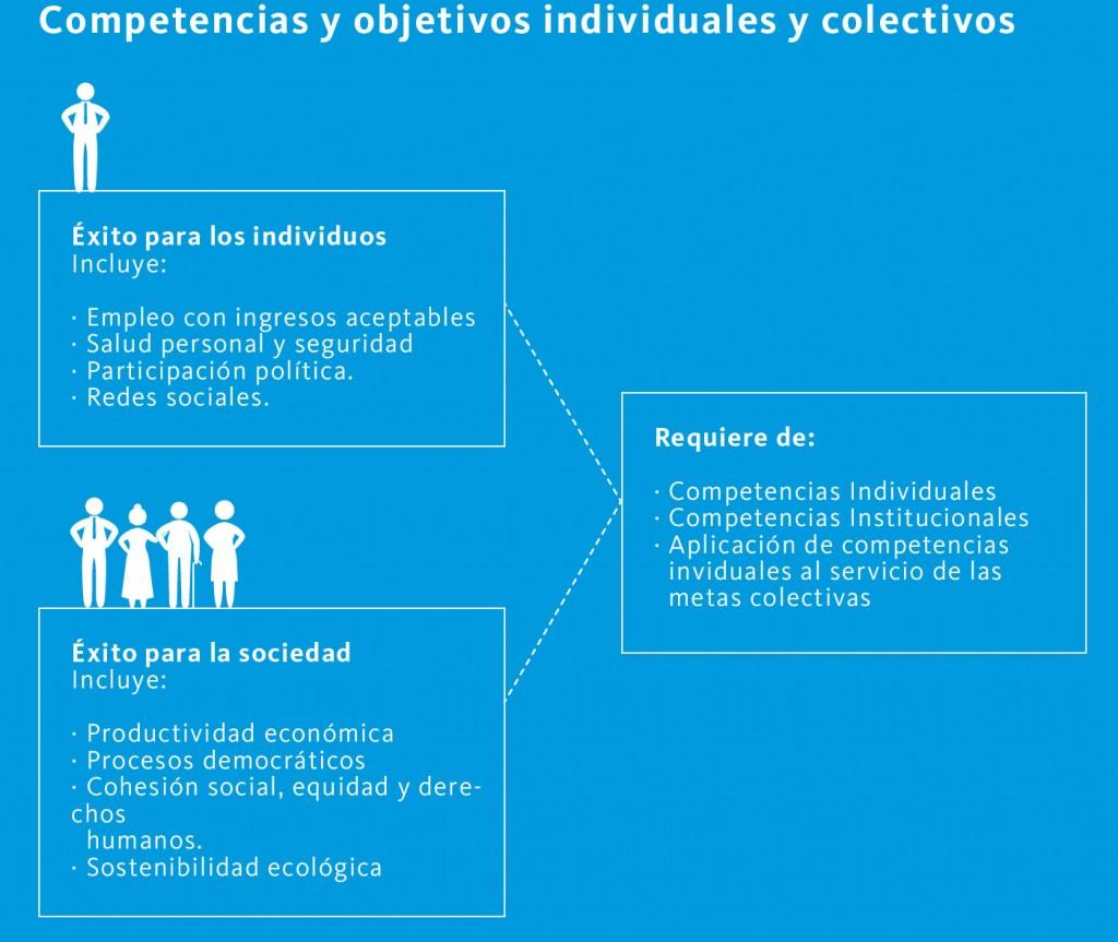 Competencias y objetivos individuales y colectivos